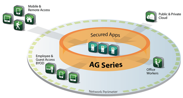 Array AG Series Architecture